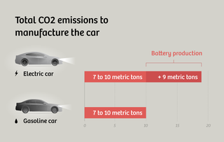 The Carbon Footprint Of Electric Cars