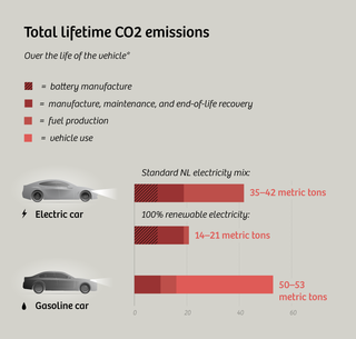 Why Electric Cars Are Always Green And How They Could Get Greener
